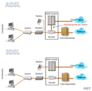 Unterschied ADSL zu SDSL