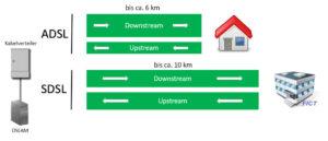 DSL Zugang