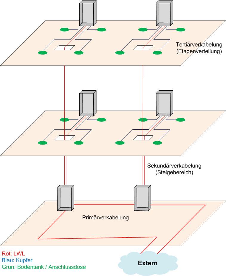 Strukturierte-Verkabelung